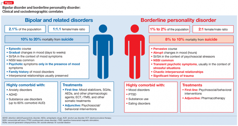 Similarities and differences between Bipolar Disorder and Borderline Personality Disorder